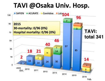 Number of TAVI in our hospital